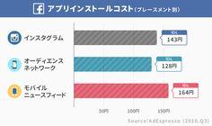 女性の「1いいね」はコストが1.6倍も高い。日本では「アプリ1インストール」平均270円。Facebook広告の「獲得コスト」まとめ(グローバル 2016) | アプリマーケティング研究所 Tech Companies, Bar Chart, Company Logo, Facebook, Logos, Logo, Bar Graphs