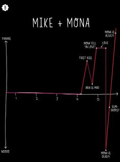 The Voyage of Mike and Mona