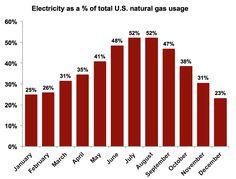 Electricity as a % o