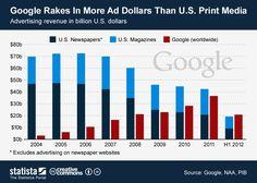 Levantamento da empresa Statista diz que o Google faturou com publicidade, entre janeiro e junho deste ano, mais que a soma de todos os jornais e revistas dos Estados Unidos. É claro que os anúncios do Google são mundiais, mas o número é impactante - em 2005, enquanto veículos impressos faturaram mais de US$ 70 bilhões, o Google ficou abaixo dos US$ 5 bilhões. No IDG Now!