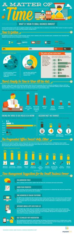Time management trends and tips - infographic by Mavenlink