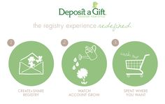 build a custom registry for anything you want and then your guests contribute money towards that specific gift