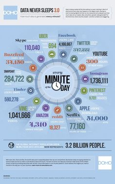 What Happens in a Social Minute? (Infographic)