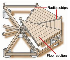 How to Build a Kit Gazebo Floor
