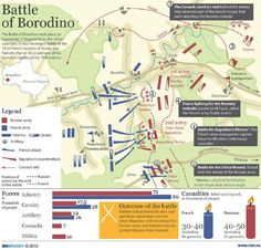 Voices from Russia: Battle of Borodino Empire, Battle Of Borodino, Military Tactics, Battle Of Waterloo, War Of 1812, Napoleonic Wars, Cartography, France, World History