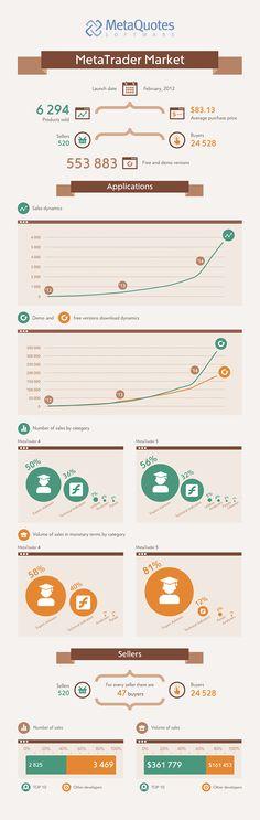 Infographie des statistiques de ventes de l'App Store MetaTrader