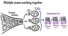 Agile: Multiple teams working together (Henrik Kniberg)