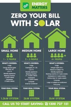 How Many Solar Panels Needed 2 Power A Home? ~ www.energymatters.com.au/residential-solar/home-solar-sizing/