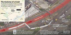 Anatomy of a crash: A look at the Amtrak derailment site in Philadelphia http://on.wsj.com/1G6BjYR  via @WSJ
