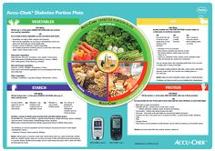 Placemat | South Africa Portion Plate, Diabetic Meals, Health Foods, Placemat, Food Plating, Eating Well, South Africa, Remodeling