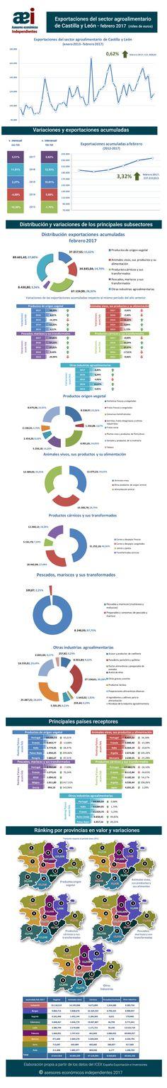 infografía de exportaciones del sector agroalimentario de Castilla y León en el mes de febrero 2017 realizada por Javier Méndez Lirón para asesores económicos independientes