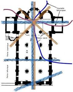 La géobiologie sacrée, la trame géologique dans une église