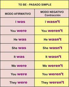Verbo TO BE – Ser o Estar | Aprender Inglés Fácil | Inglés fácil ...