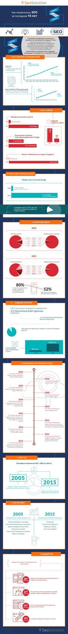 И в конце рабочего дня предлагаем вашему вниманию интересную инфографику о том, как изменилось SEO за 10 лет. Есть чему удивиться!) Приятного просмотра! #SeoSolution #seoblog #seotips #marketing #продвижение #SEO #оптимизация #раскрутка #соцсети #смм #internetmarketing