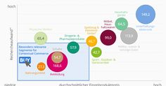Die Chart bildet den E-Commerce-Umsatz in ausgewählte Segmenten ab und zeigt, welche für Contextual Commerce besonders relevant sind. (Quelle: Statista) : E-Commerce.
