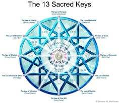 The 13 Sacred Keys. Living our lives through the Law of Love returns us to our hearts and our true selves.