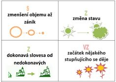 Aktivity na výuku předpon s, z a vz - Moje čeština - Čeština na internetu zdarma Sixth Grade Science, Study Tips, Grammar, Montessori, Language, Teaching, Education, School, Clay Beads