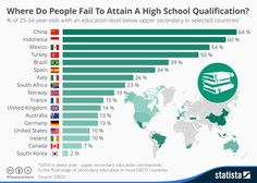 Infographic: Where Do People Fail To Attain A High School Qualification | Statista