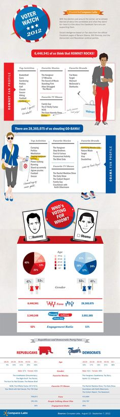 Infographic: How to tell if someone is a Republican or Democrat