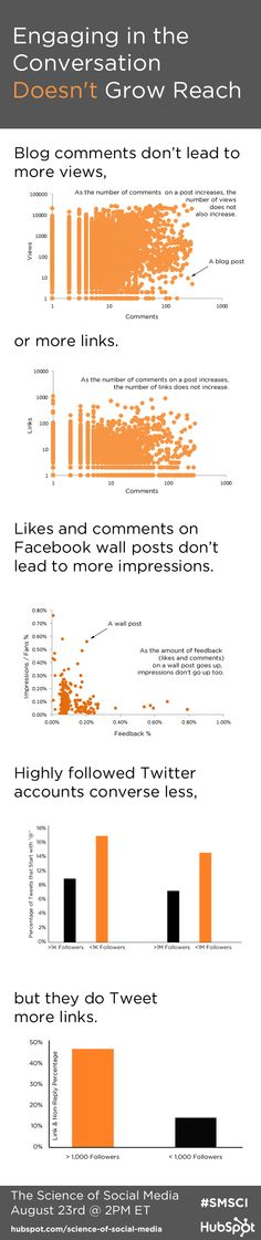 A mayor participación en el Social Media NO mayor éxito #infografia #infographic #socialmedia