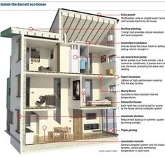 What is a Zero Carbon Home? : TreeHugger (net zero energy / year - does NOT factor in embedded energy)