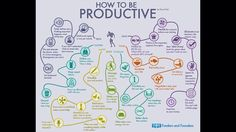 How to be productive.