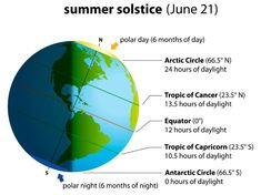 Learn all about the summer solstice, and welcome the first day of summer with summer solstice celebration ideas! Summer solstice 2019 will be at AM Pacific, AM Eastern, on Friday, June 21 in the Northern Hemisphere.