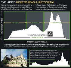 Photography Cheatsheets - Histograms