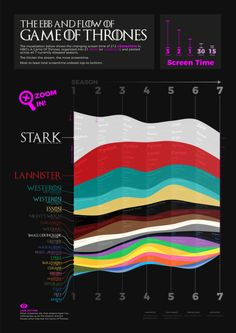 The Ebb & Flow of Game Of Thrones: An infographic to