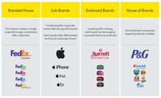 Think of Brand Architecture or Brand Structure as a brand's family tree or its hierarchy. It is how an organization organizes the various named entities w