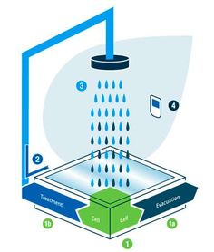 Check out this awesome water recycling shower from - Bath vs shower water usage ...