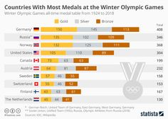 Countries With Most Medals at the Winter Olympic Games https://www.statista.com/chart/12770/olympic-winter-games-all-time-medal-table-countries/