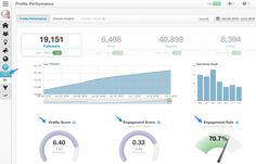 Measure Pinterest engagement levels using Tailwind.
