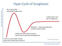 Finally we know why you need a new pair of sunglasses every year: The Hype Cycle of Sunglasses #eyewear #infographic #fashion #funny