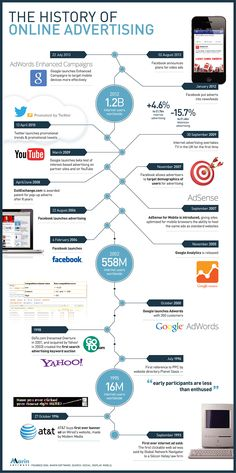 Digital marketing, Advertising and Tag online on Pinterest
