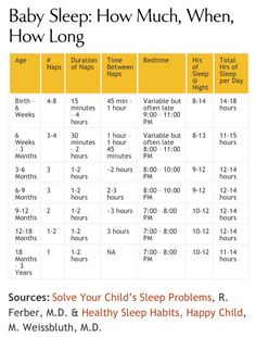 Sleep chart by age ----great baby sleep schedule information including detail on # of day naps, daytime nap duration, and bedtime. Total sleep lines up with new guidelines from National Sleep Foundation.