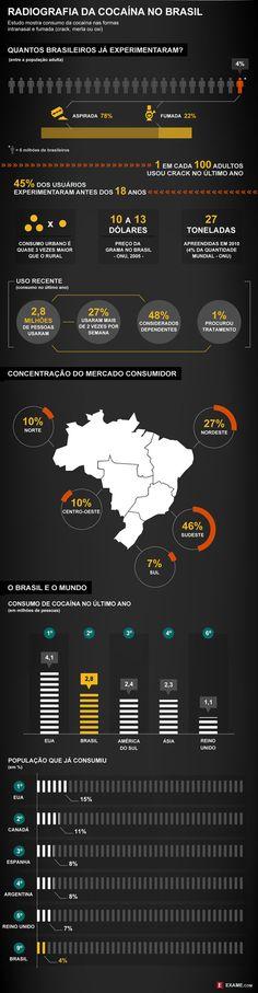 Cocaína no Brasil