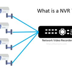 Learn how an NVR is used to record security cameras. Digital Video Recorder, Security Camera System, 4 Channel, Ip Camera, Box Design, Cameras, This Or That Questions