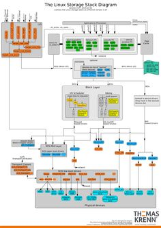 The Linux Storage Stack Diagram shows the layout of the the Linux storage stack. Computer Technology, Computer Programming, Computer Science, Medical Technology, Energy Technology, Technology Gadgets, Time Sharing Operating System, Linux Operating System, Electronic Data Systems