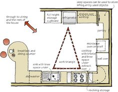 Ideal layout for kitchen.  Needs an island in the middle w/ space for an additional sink.