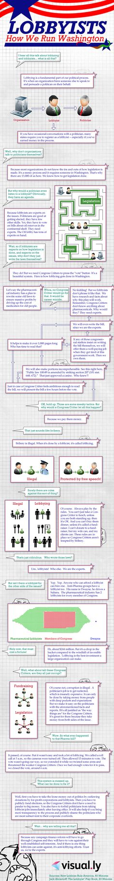 Understanding Congress Infographic Part 1 of 7 Congress Overview - vice president job description