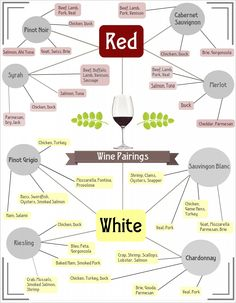 One of the favorite infographics I've made to date -- wine pairings cheat sheet! Via @Tip Mine