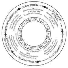 aboriginal calendar seasons activities for kids Aboriginal Education, Indigenous Education, Aboriginal Culture, Seasons Activities, Activities For Kids, Seasons Worksheets, Primary Science, Science Education, Aboriginal Dreamtime