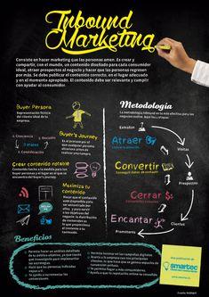 #Inbound_Marketing #Venta2.0 #Mercado
