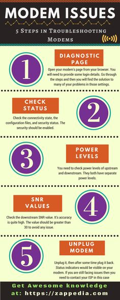 Infographics - Top 5 Internet Issues and Their Troubleshooting Need You, Infographic, Connection, Internet, Lovers, World, Infographics, I Need You, The World