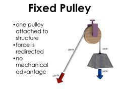 Unit: Pulleys and Gears Science Inquiry, At Home Science Experiments, Primary Science, Physical Science, Science Classroom, Science Lessons, Social Science, Science Fun, Science Ideas