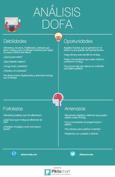 Foto: El Análisis DOFA siempre es útil para tomar decisiones, sobre todo cundo tenemos un blog. ¿Te atreves a realizarlo?