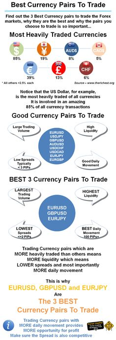#ForexUseful - Find out the 3 Best Currency pairs to trade the Forex markets, why they are the best and why the pairs you choose to trade is so important…