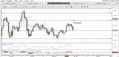 Video Analisi Forex dell'11/06/2014