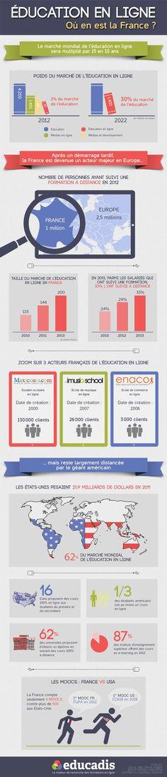 [Infographie] E-learning à la française : peut mieux faire Par Claire Branchereau | le 10 septembre 2013 | 4 Commentaires Actualité Etudia...